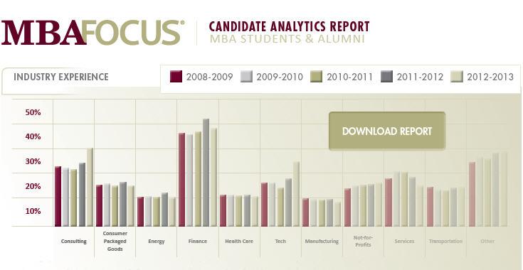 2013 MBA Student and Alumni Analytics Report