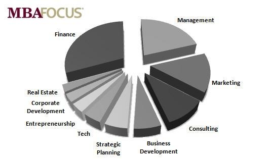 Top 10 MBA2 Function Prefs