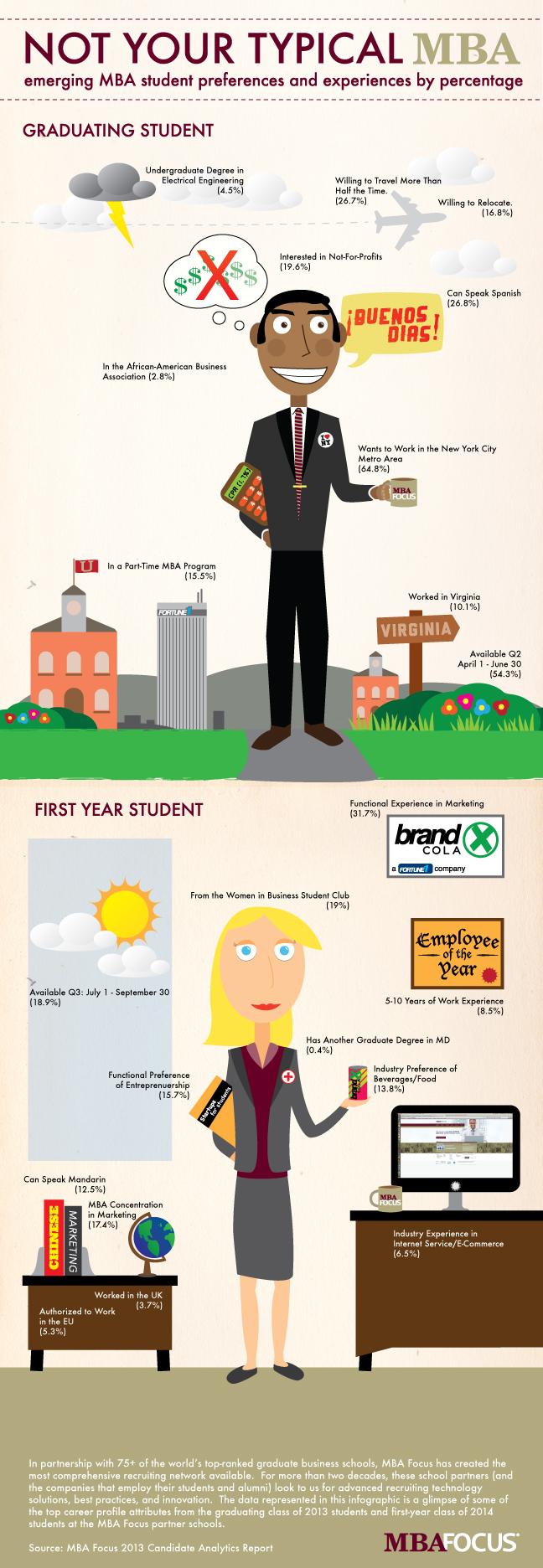 MBA Focus Infographic